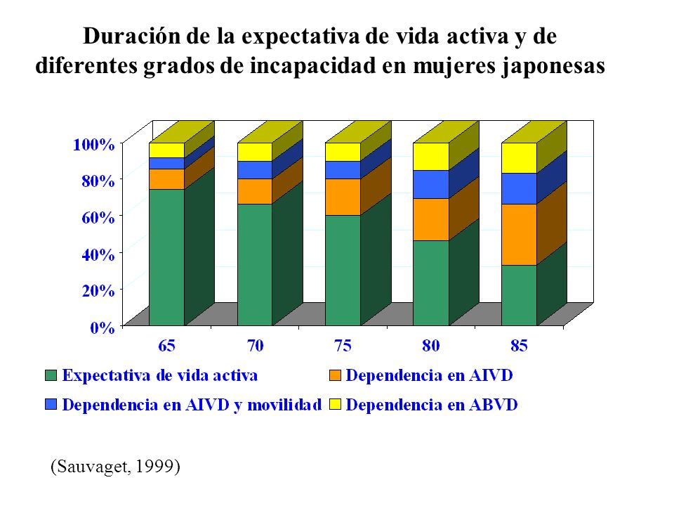 Duración de la expectativa de vida activa y de diferentes grados de incapacidad en mujeres japonesas