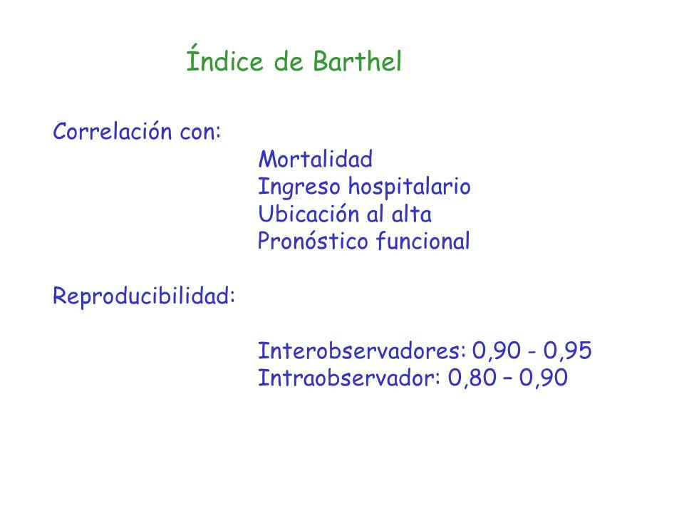 Índice de Barthel Correlación con: Mortalidad Ingreso hospitalario