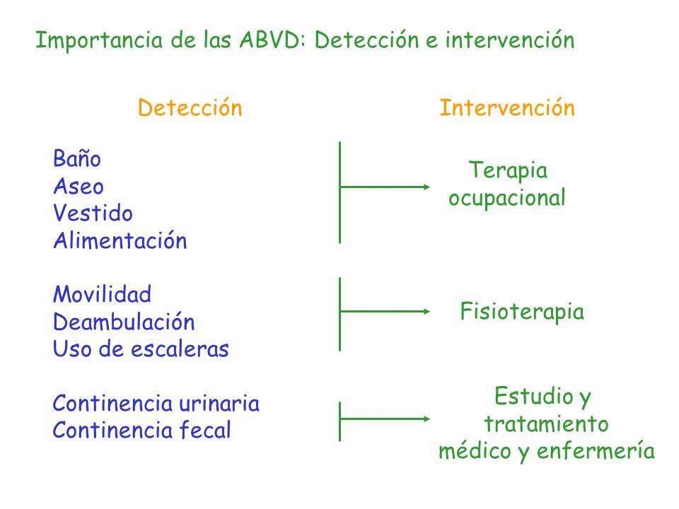 Importancia de las ABVD: Detección e intervención