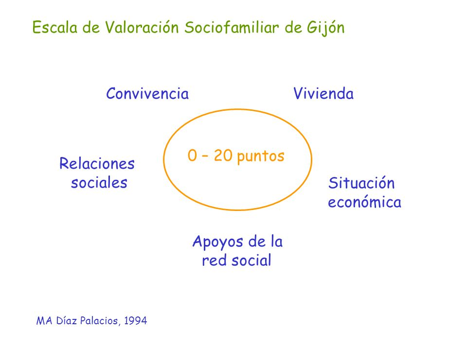 Escala de Valoración Sociofamiliar de Gijón