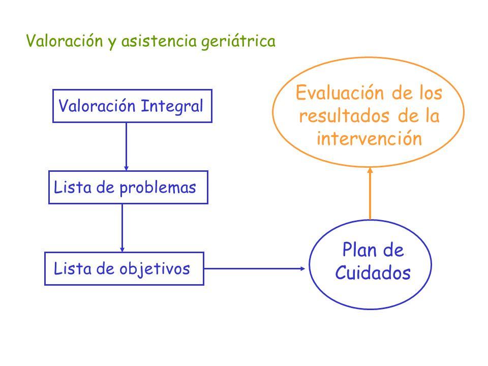 Evaluación de los resultados de la intervención Plan de Cuidados
