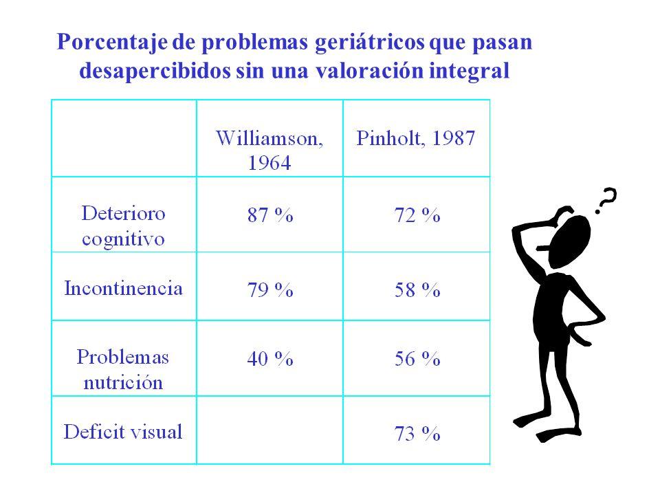 Porcentaje de problemas geriátricos que pasan desapercibidos sin una valoración integral