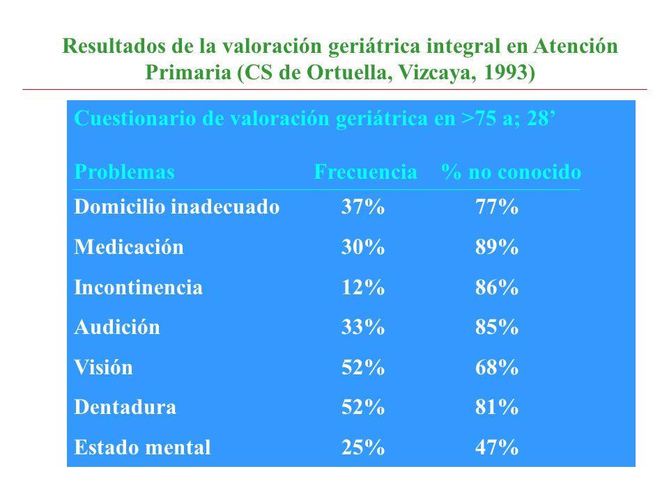 Resultados de la valoración geriátrica integral en Atención Primaria (CS de Ortuella, Vizcaya, 1993)