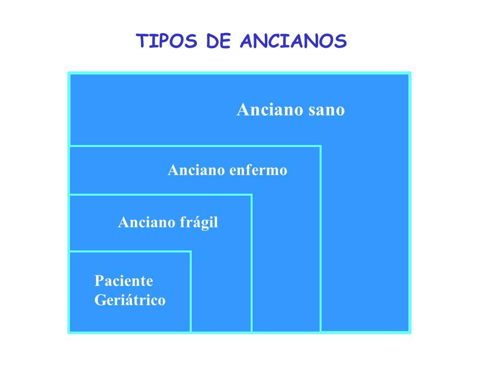 TIPOS DE ANCIANOS Anciano sano Anciano enfermo Anciano frágil Paciente