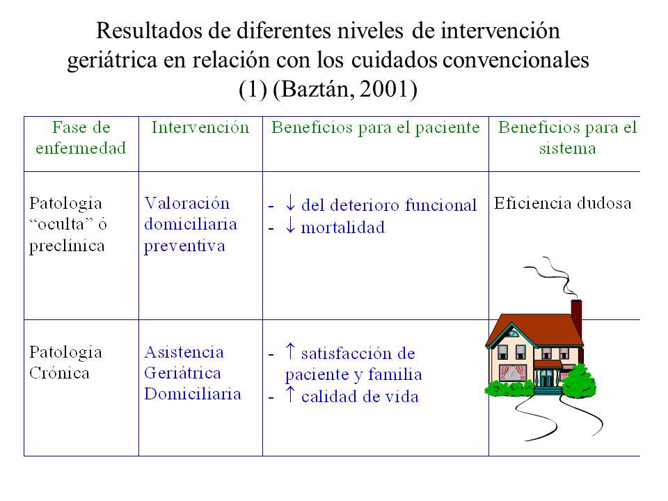 Resultados de diferentes niveles de intervención geriátrica en relación con los cuidados convencionales (1) (Baztán, 2001)