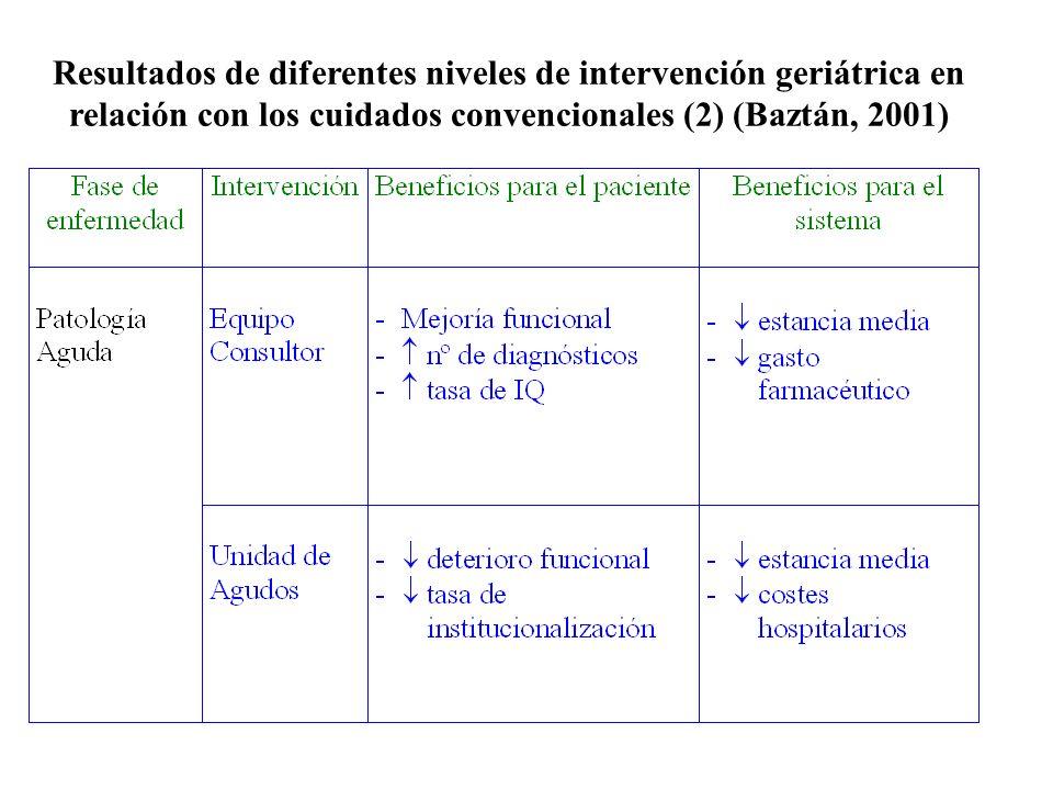 Resultados de diferentes niveles de intervención geriátrica en relación con los cuidados convencionales (2) (Baztán, 2001)