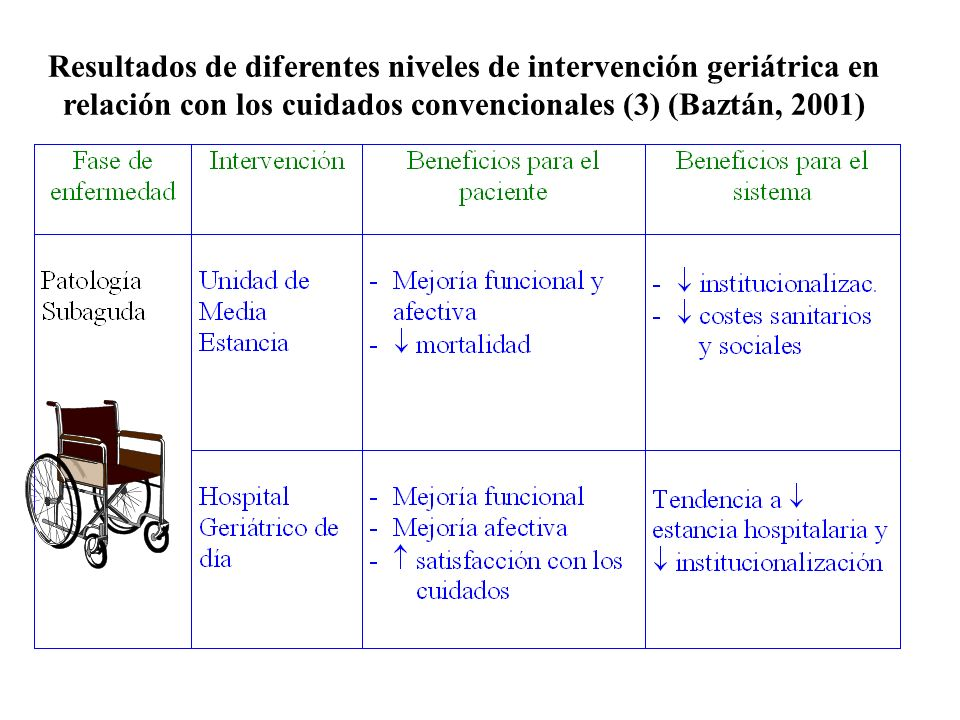 Resultados de diferentes niveles de intervención geriátrica en relación con los cuidados convencionales (3) (Baztán, 2001)