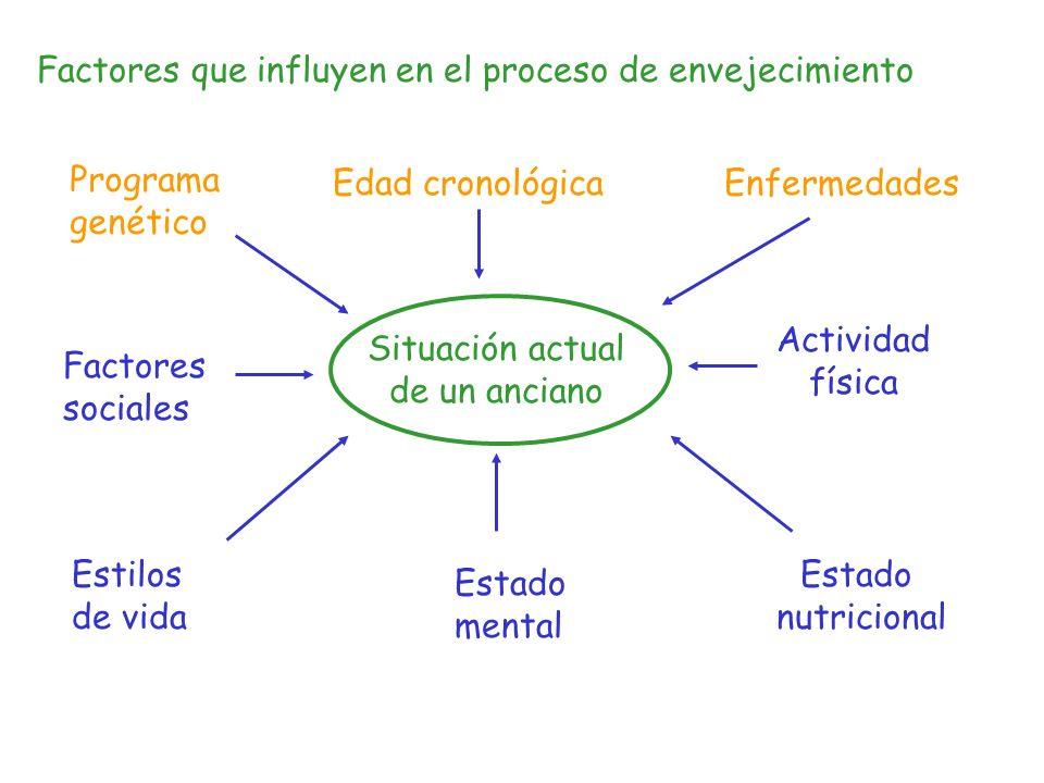 Factores que influyen en el proceso de envejecimiento