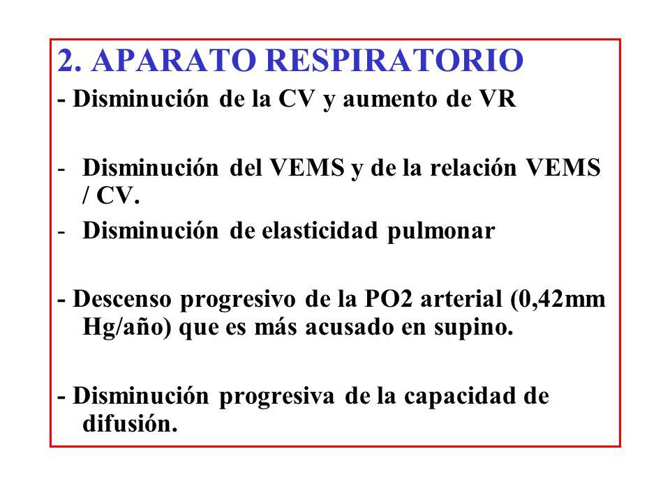 2. APARATO RESPIRATORIO - Disminución de la CV y aumento de VR