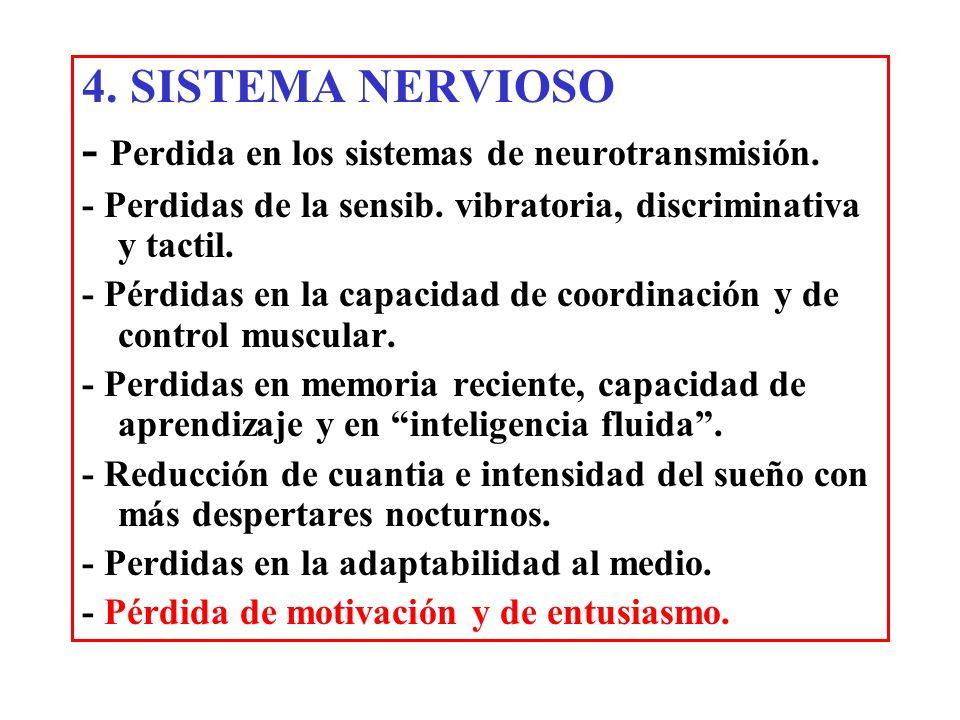 - Perdida en los sistemas de neurotransmisión.