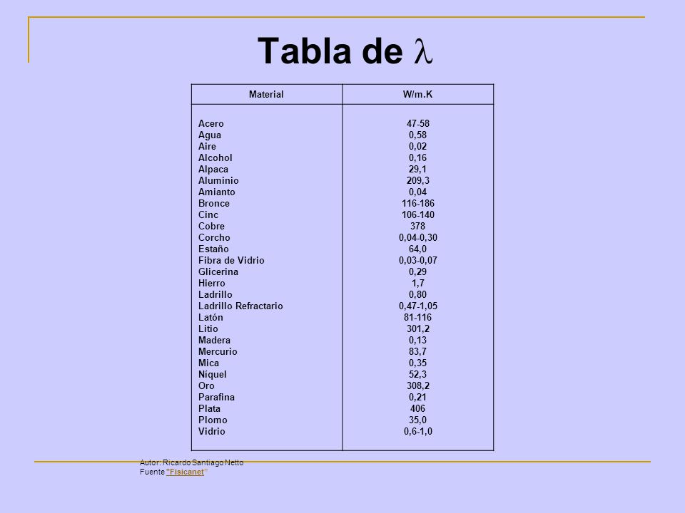 Calor y temperatura ppt video online descargar - Tabla de corcho ...