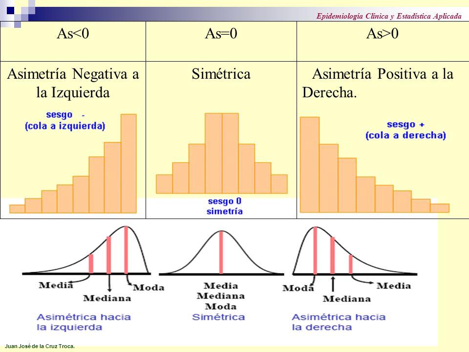Asimetría Negativa a la Izquierda Simétrica