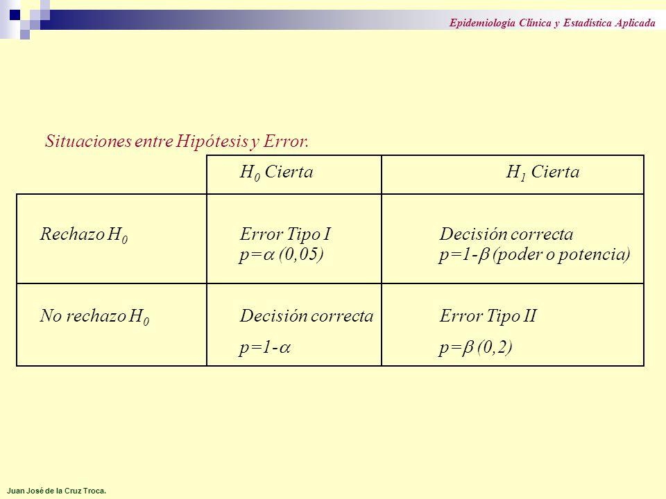 Situaciones entre Hipótesis y Error. H0 Cierta H1 Cierta