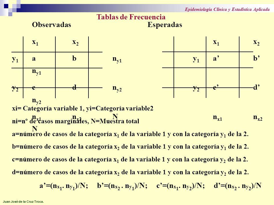 a'=(nx1. ny1)/N; b'=(nx2 . ny1)/N; c'=(nx1. ny2)/N; d'=(nx2 . ny2)/N