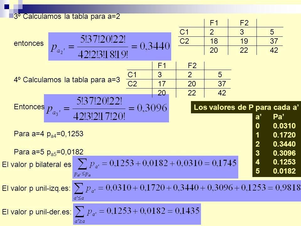 3º Calculamos la tabla para a=2