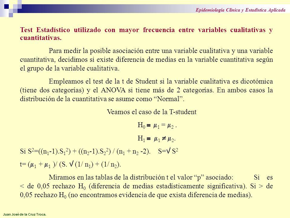Veamos el caso de la T-student H0  m1 = m2 . H1  m1  m2.
