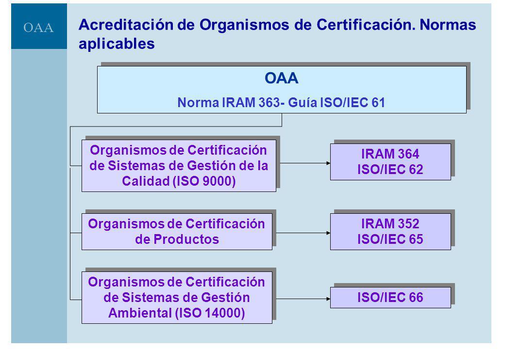 Acreditación de Organismos de Certificación. Normas aplicables