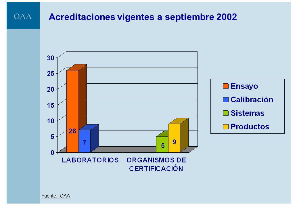 Acreditaciones vigentes a septiembre 2002