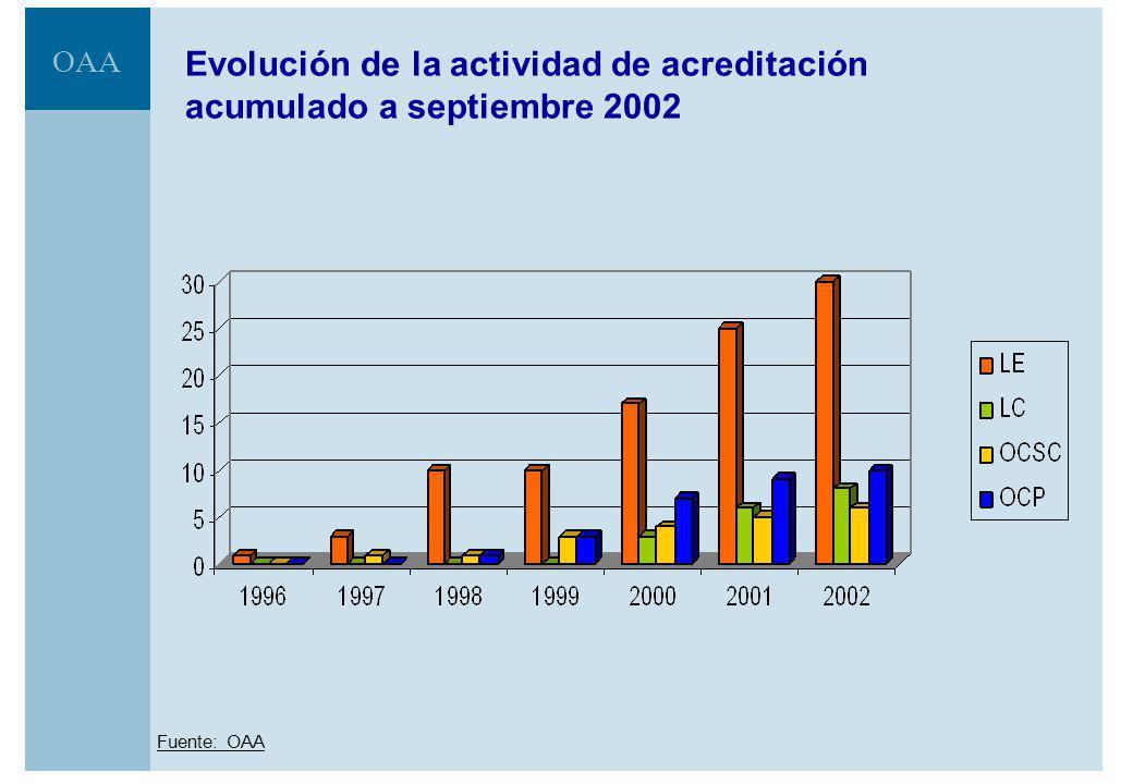 Evolución de la actividad de acreditación acumulado a septiembre 2002