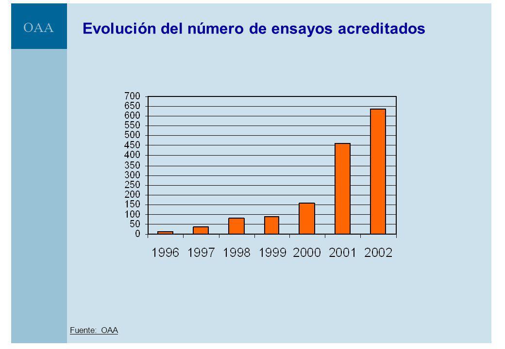 Evolución del número de ensayos acreditados