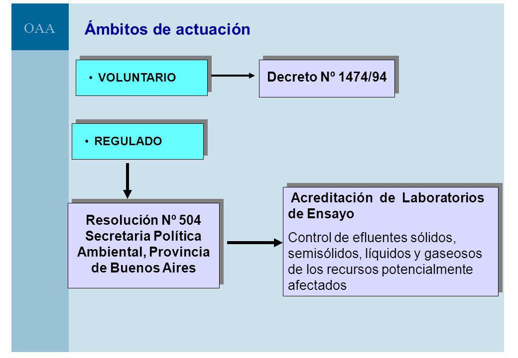 Ámbitos de actuación Decreto Nº 1474/94