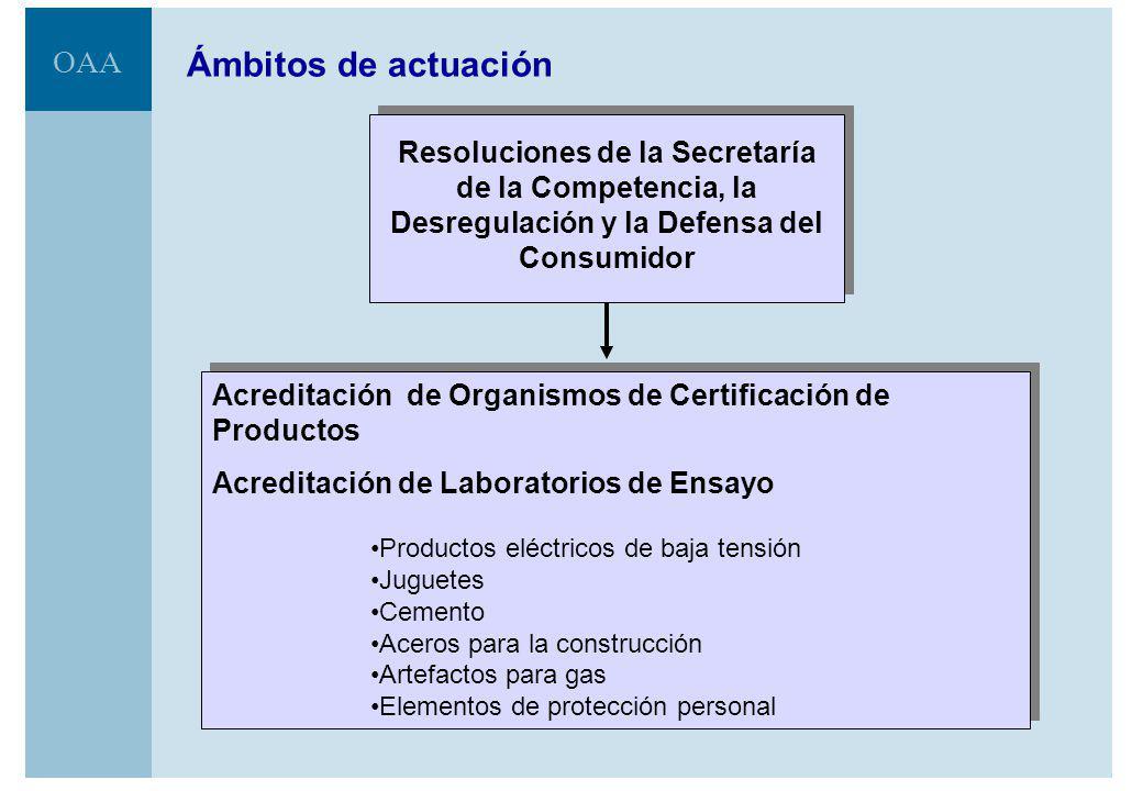 Ámbitos de actuación Resoluciones de la Secretaría de la Competencia, la Desregulación y la Defensa del Consumidor.