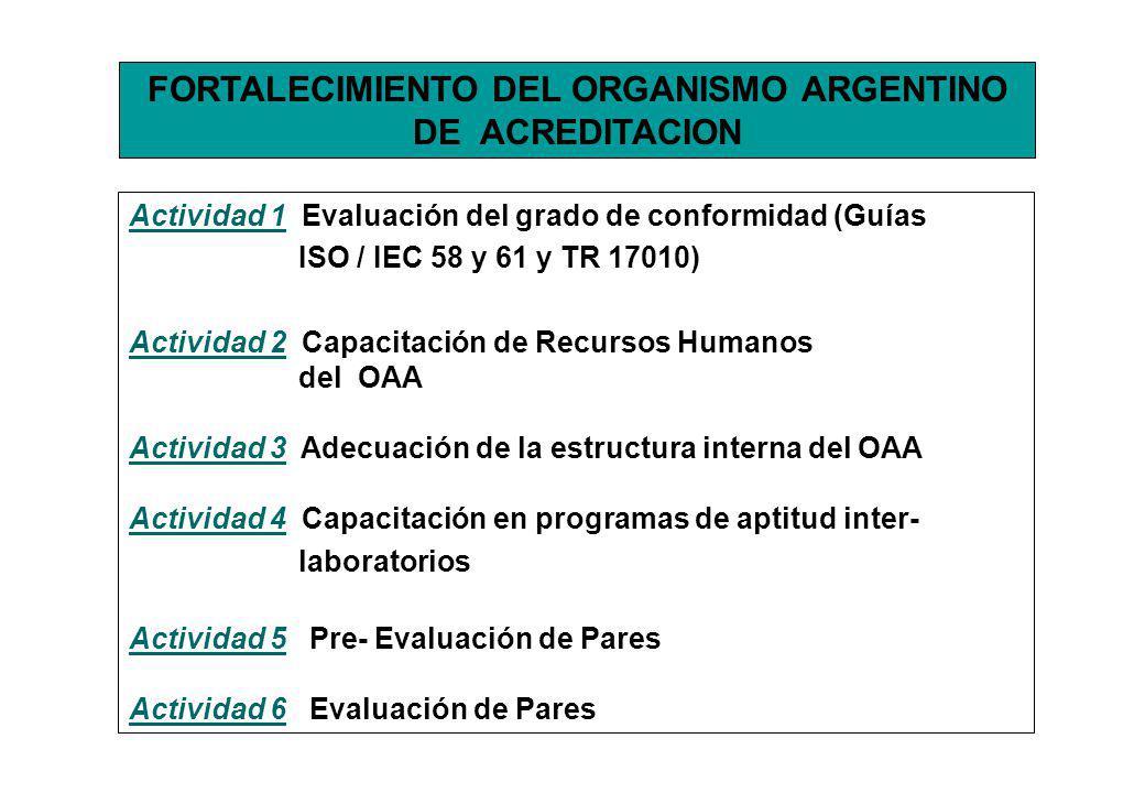 FORTALECIMIENTO DEL ORGANISMO ARGENTINO DE ACREDITACION