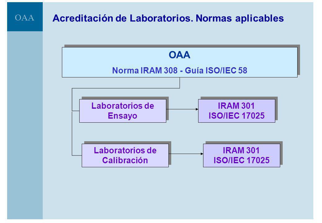 Acreditación de Laboratorios. Normas aplicables
