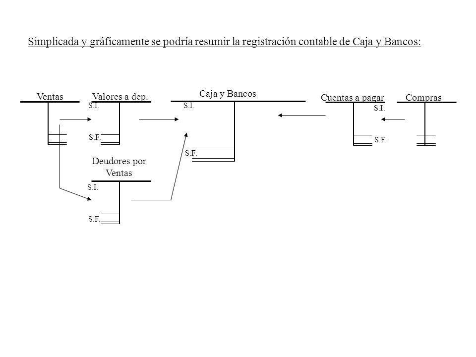 Simplicada y gráficamente se podría resumir la registración contable de Caja y Bancos: