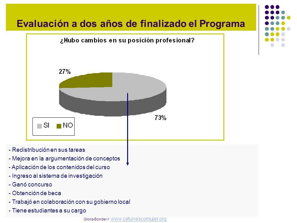 Evaluación a dos años de finalizado el Programa