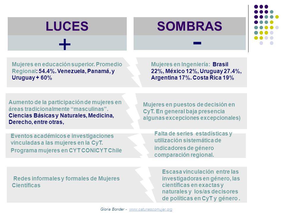 LUCES SOMBRAS. - + Mujeres en educación superior. Promedio Regional: 54.4%. Venezuela, Panamá, y Uruguay + 60%