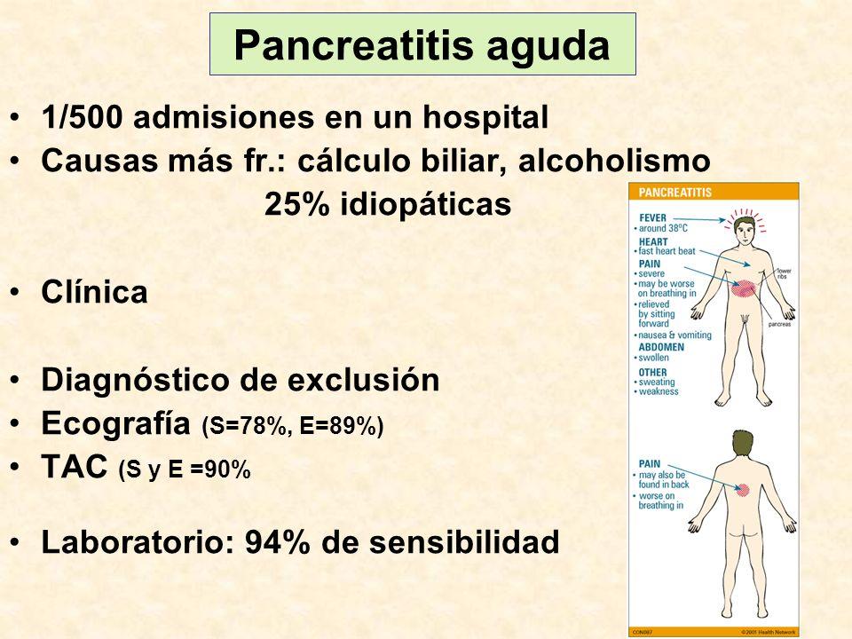 Pancreatitis aguda 1/500 admisiones en un hospital