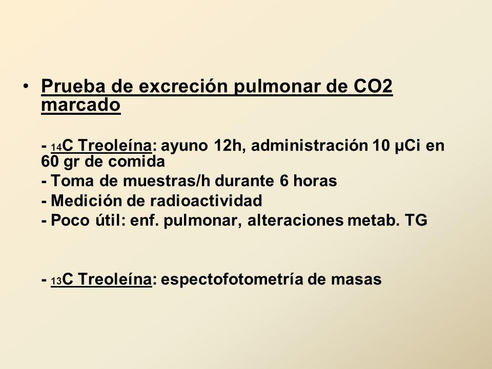 Prueba de excreción pulmonar de CO2 marcado