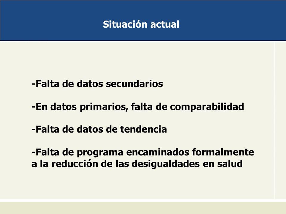 Situación actual -Falta de datos secundarios. -En datos primarios, falta de comparabilidad. -Falta de datos de tendencia.