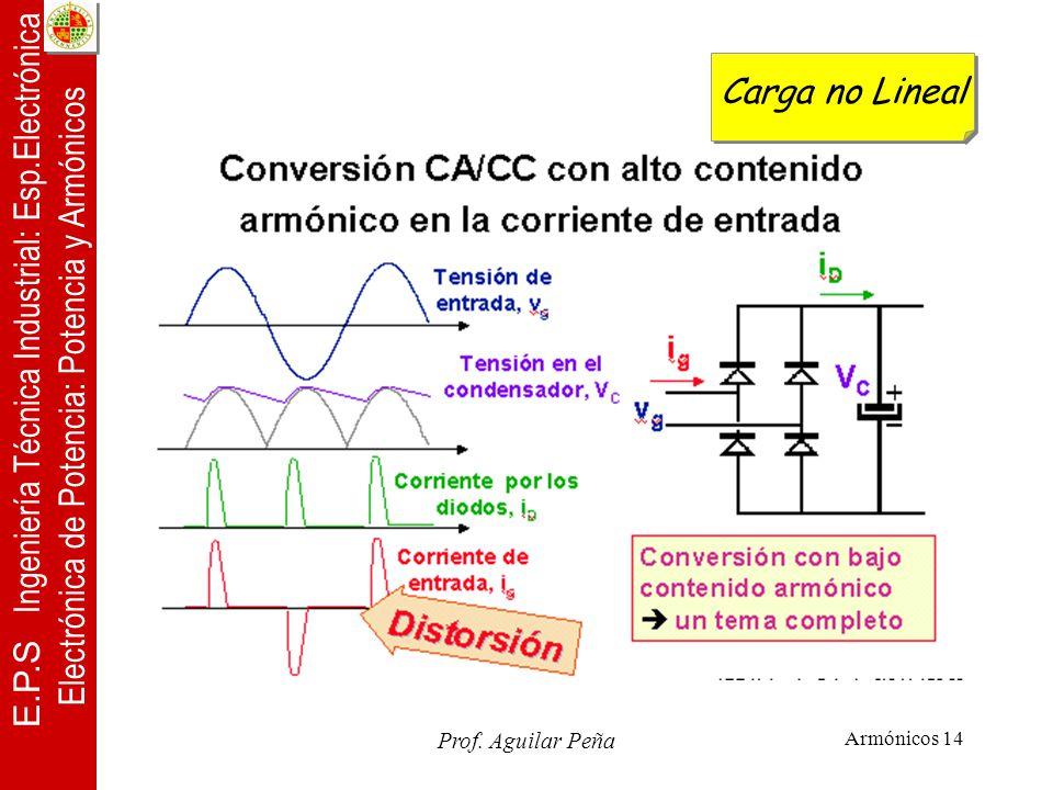 Carga no Lineal Prof. Aguilar Peña