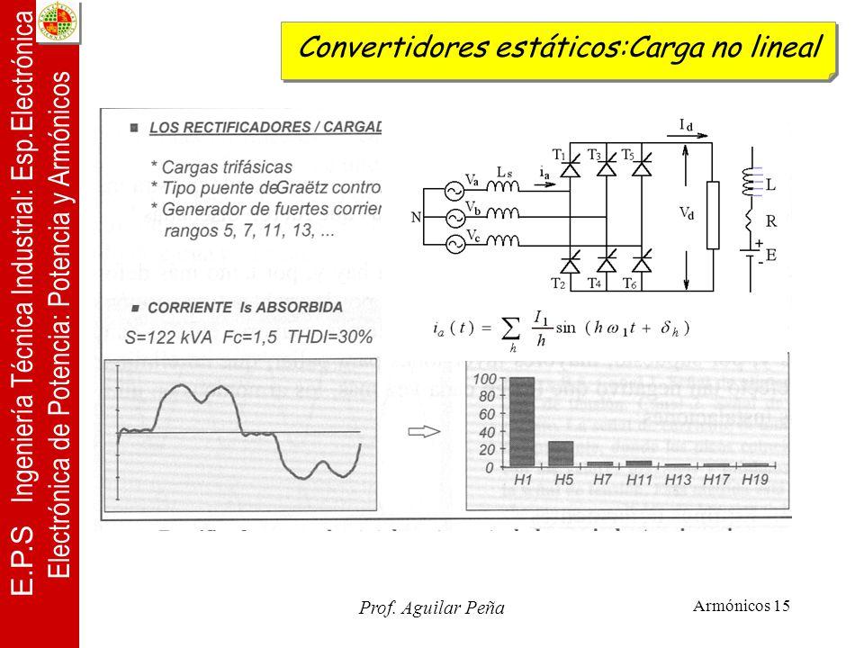 Convertidores estáticos:Carga no lineal