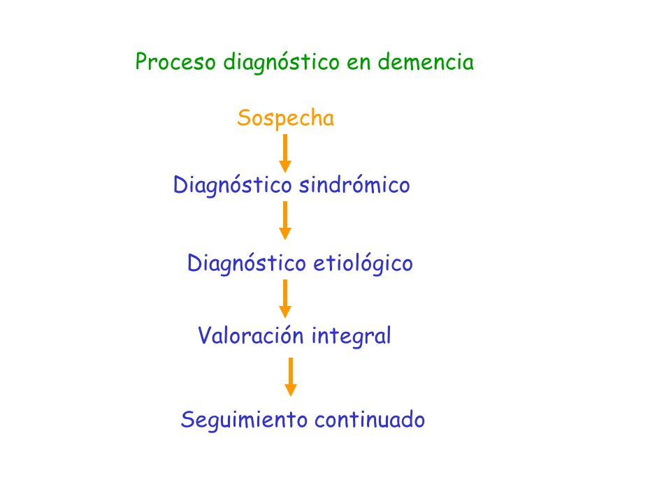 Proceso diagnóstico en demencia