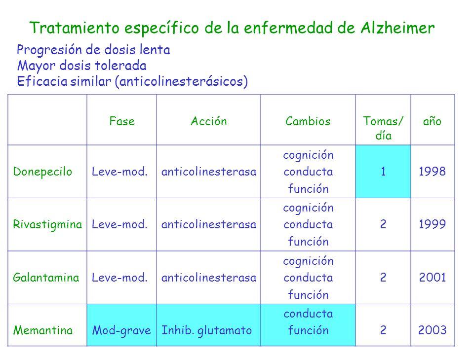 Tratamiento específico de la enfermedad de Alzheimer