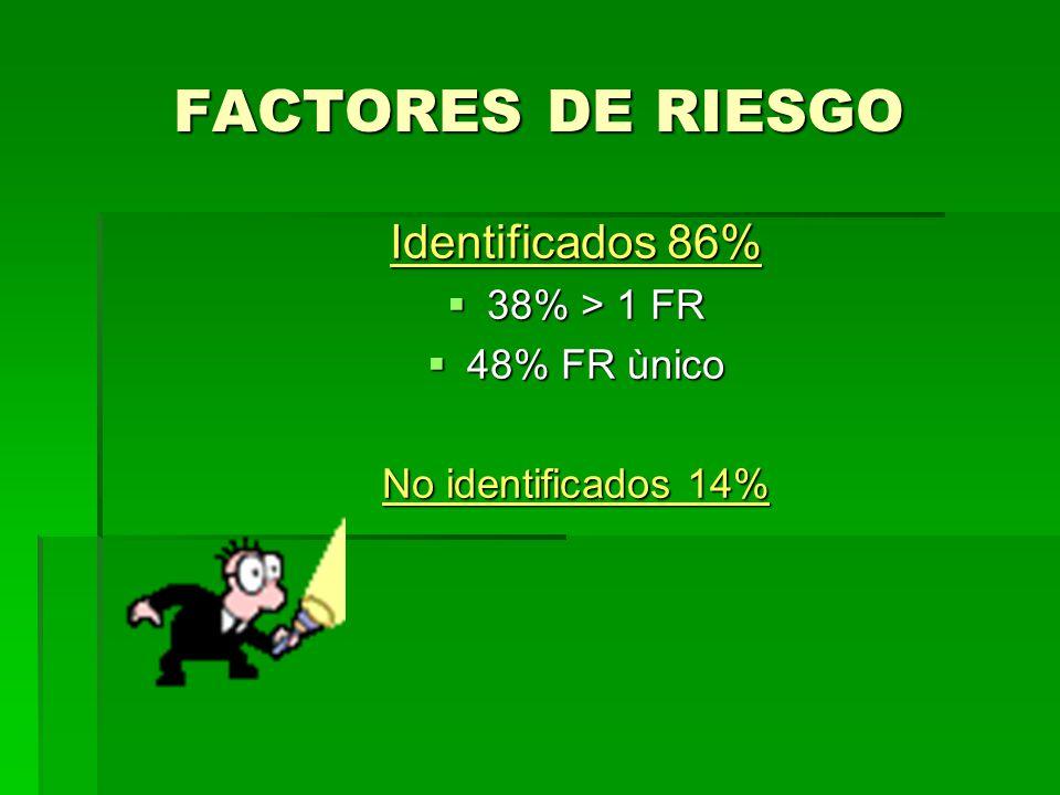 FACTORES DE RIESGO Identificados 86% 38% > 1 FR 48% FR ùnico