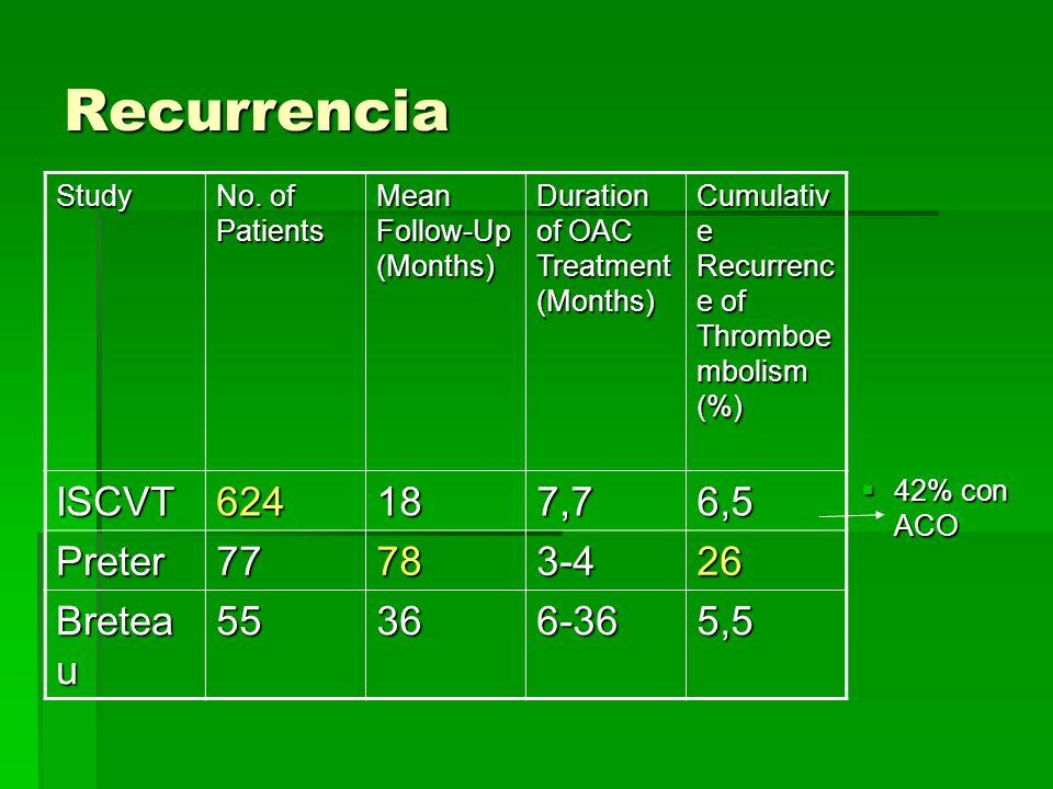 Recurrencia ISCVT 624 18 7,7 6,5 Preter 77 78 3-4 26 Breteau 55 36