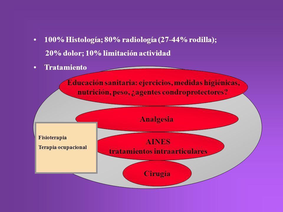 100% Histología; 80% radiología (27-44% rodilla);