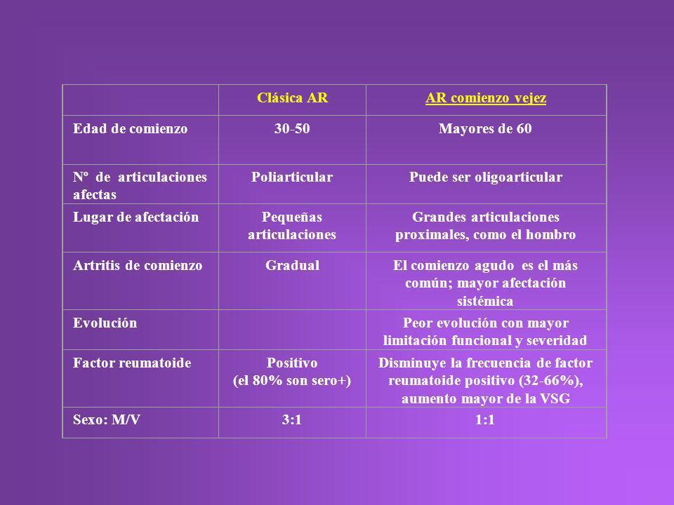 Nº de articulaciones afectas Poliarticular Puede ser oligoarticular