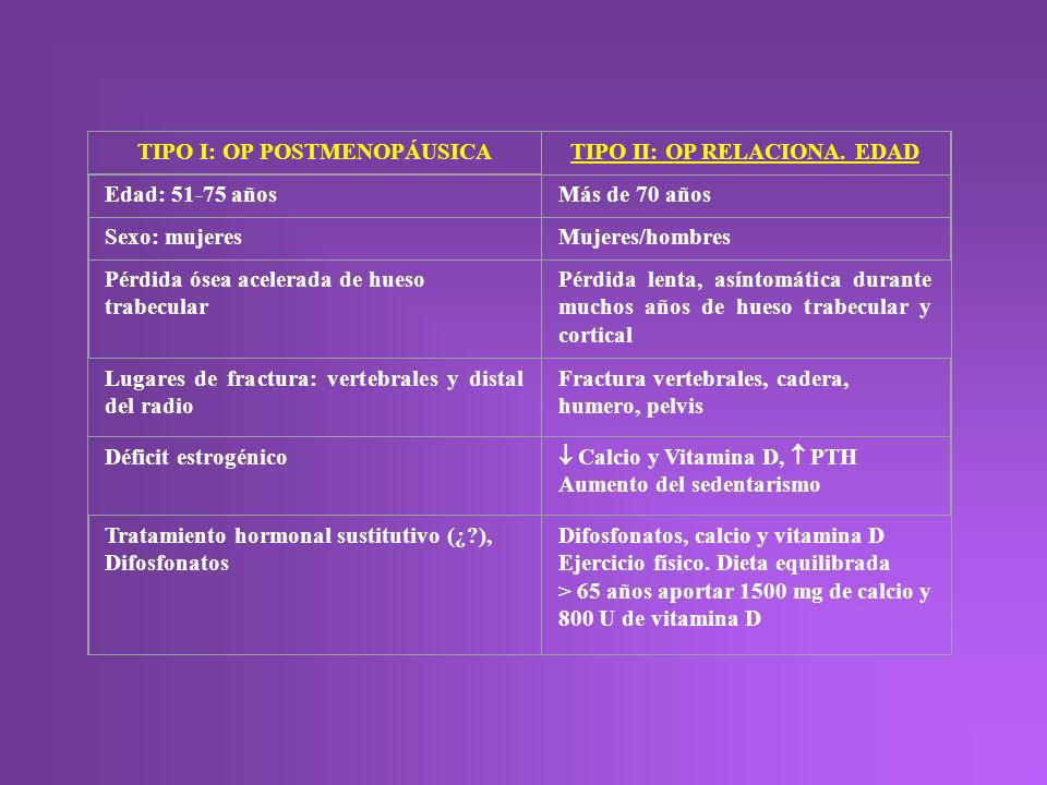TIPO I: OP POSTMENOPÁUSICA TIPO II: OP RELACIONA. EDAD