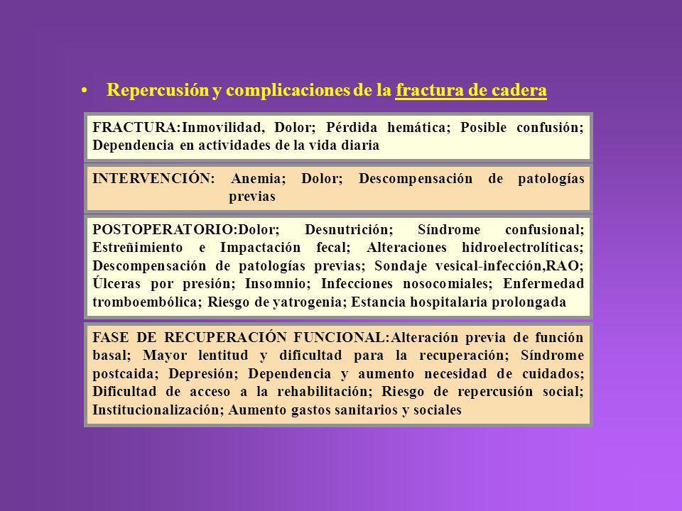 Repercusión y complicaciones de la fractura de cadera
