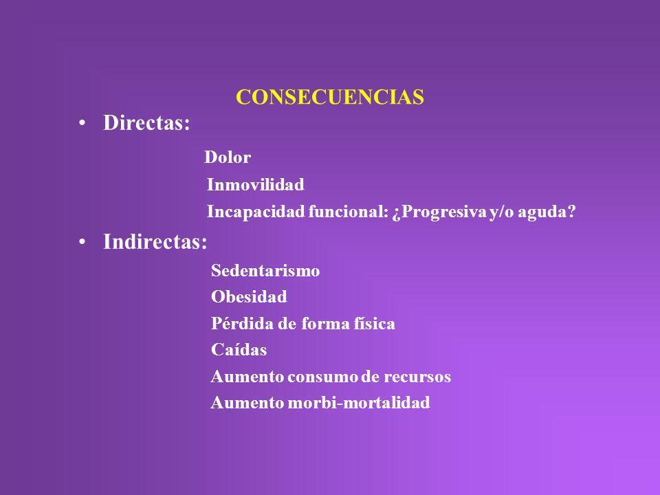 Directas: Dolor Indirectas: CONSECUENCIAS Inmovilidad