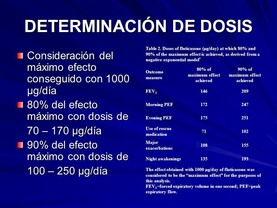 DETERMINACIÓN DE DOSIS
