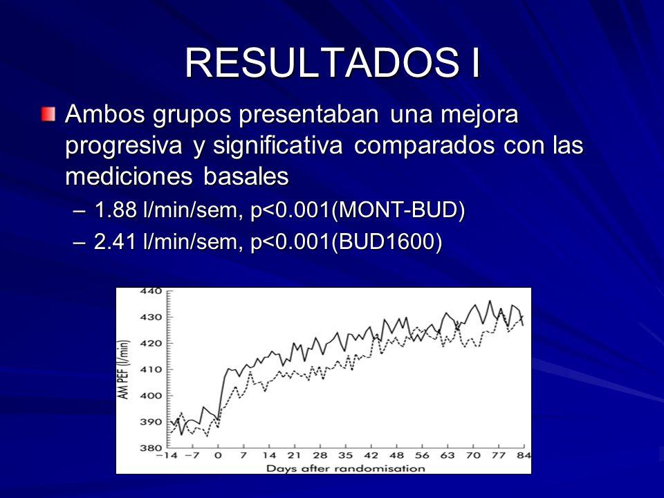 RESULTADOS I Ambos grupos presentaban una mejora progresiva y significativa comparados con las mediciones basales.
