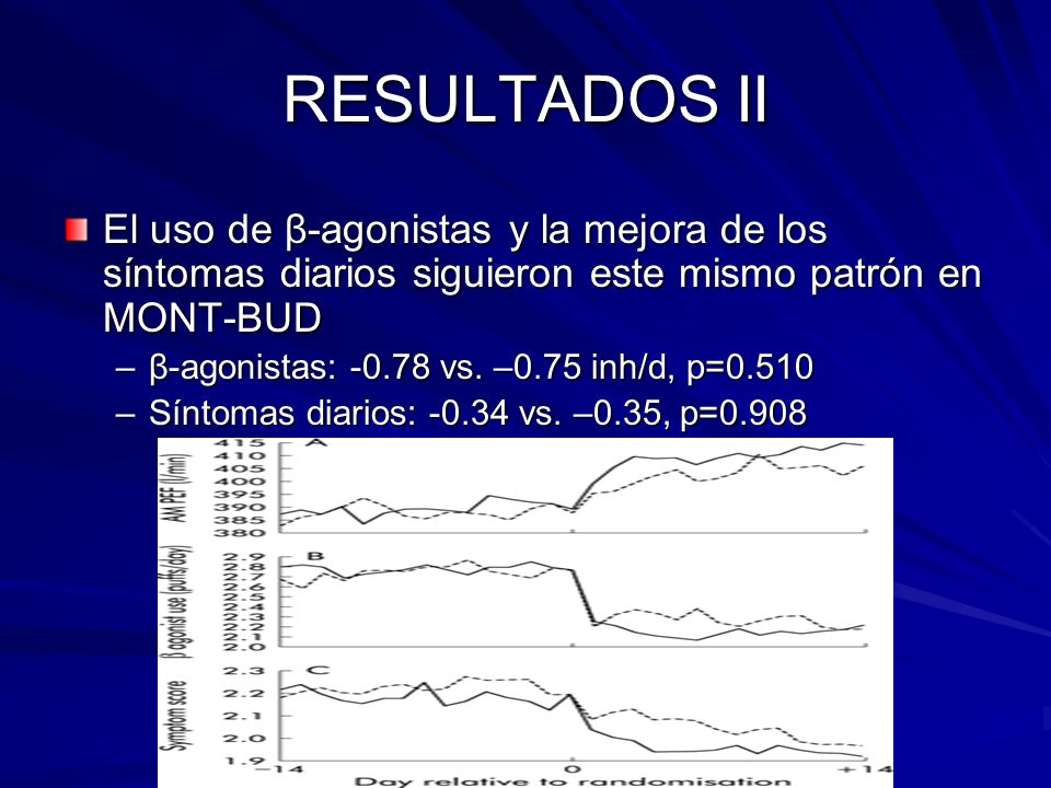 RESULTADOS II El uso de β-agonistas y la mejora de los síntomas diarios siguieron este mismo patrón en MONT-BUD.