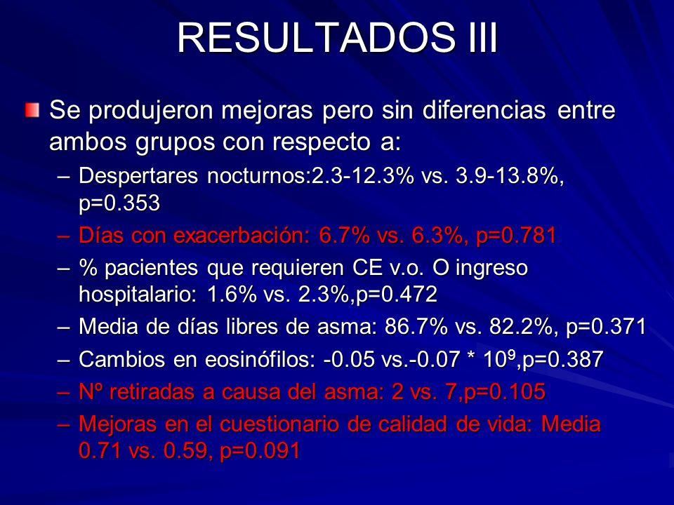 RESULTADOS III Se produjeron mejoras pero sin diferencias entre ambos grupos con respecto a: Despertares nocturnos:2.3-12.3% vs. 3.9-13.8%, p=0.353.
