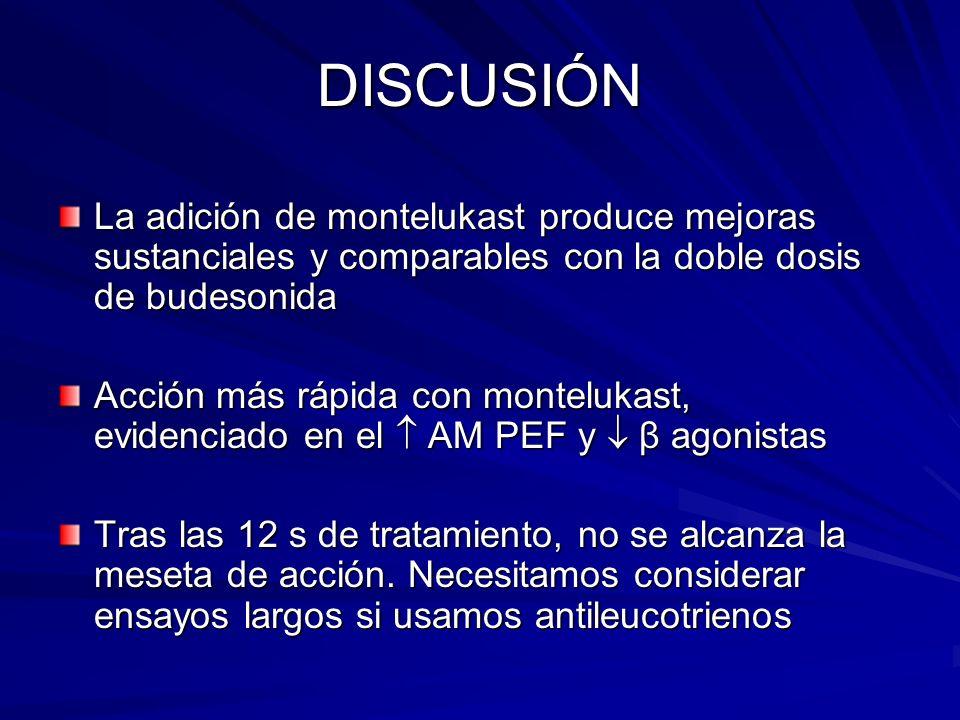 DISCUSIÓN La adición de montelukast produce mejoras sustanciales y comparables con la doble dosis de budesonida.